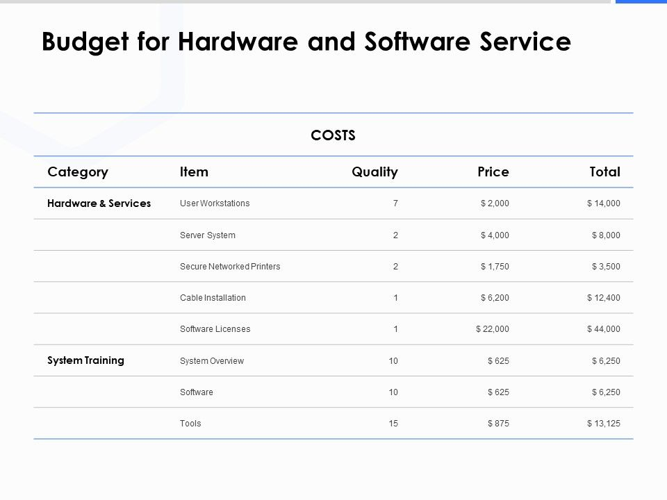Budget For Hardware And Software Service Ppt Powerpoint Presentation Portfolio