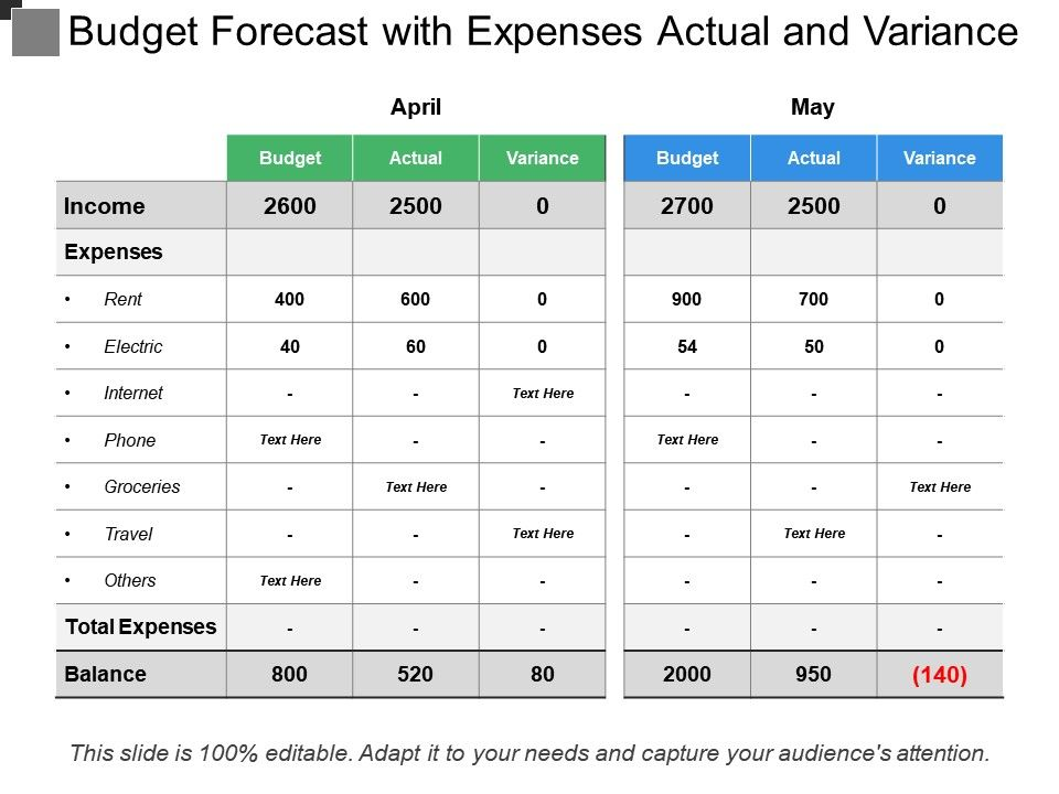 Budget Forecast With Expenses Actual And Variance Powerpoint