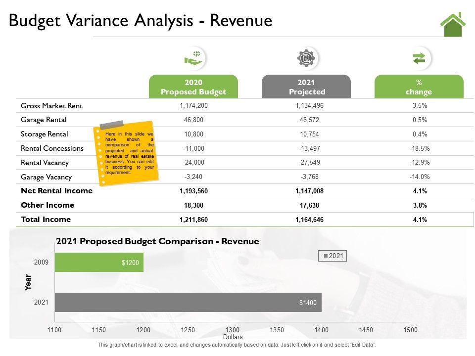 Budget Variance Analysis Revenue M2189 Ppt Powerpoint Presentation Portfolio Examples