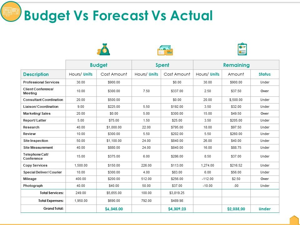 Budget Vs Forecast Vs Actual Ppt Pictures Information Powerpoint