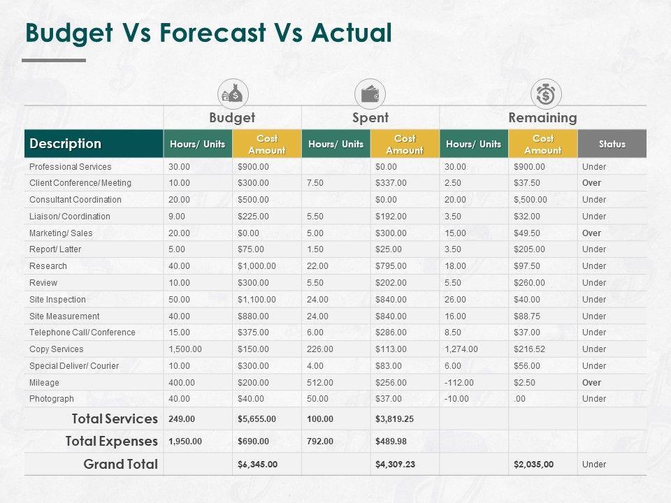 Budget Vs Forecast Vs Actual Ppt Powerpoint Presentation Icon Portfolio