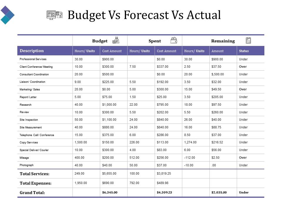 Budget Vs Forecast Vs Actual Ppt Slide Templates Powerpoint