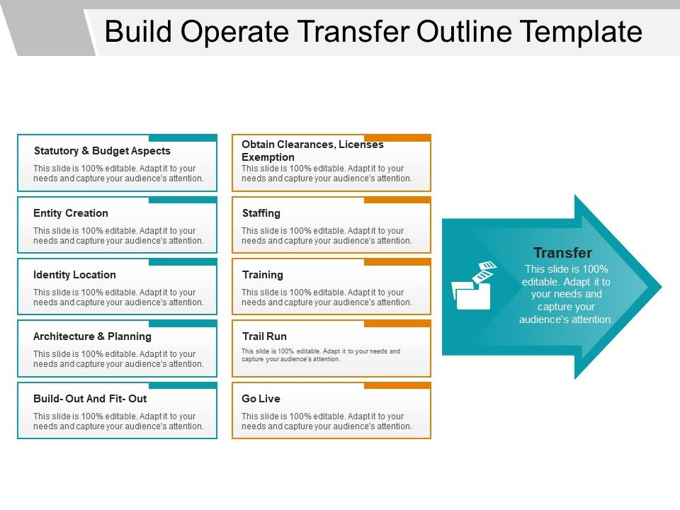 Build Operate Transfer Outline Template Powerpoint Presentation