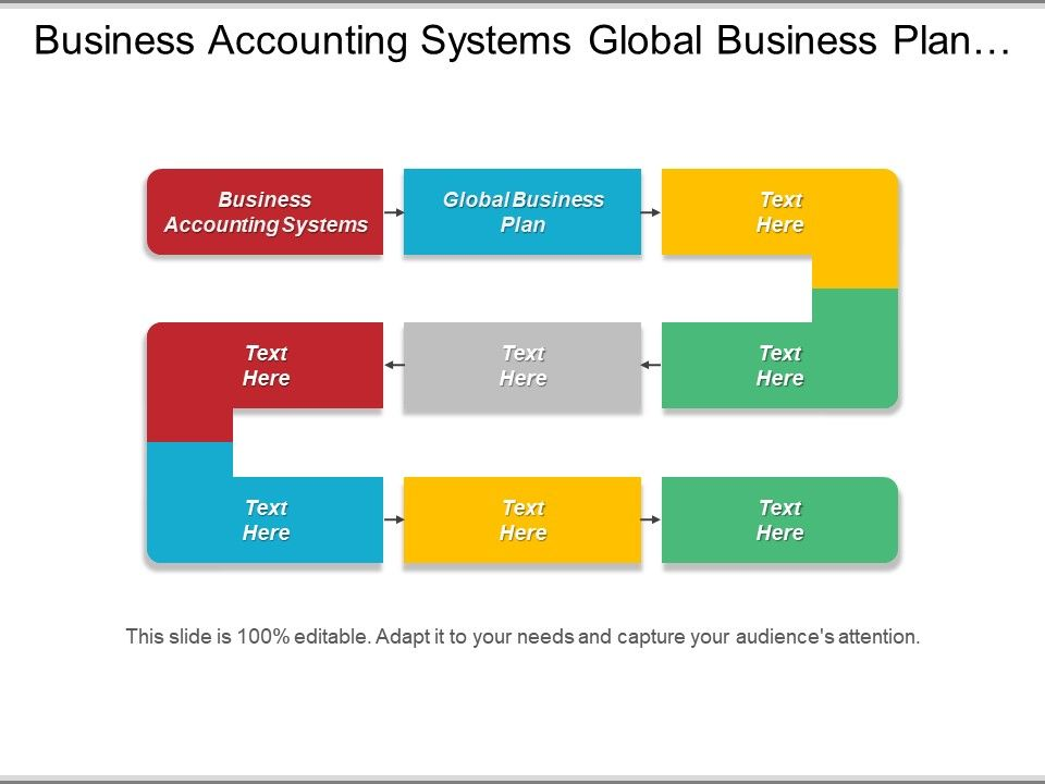 Business Accounting Systems Global Business Plan Business