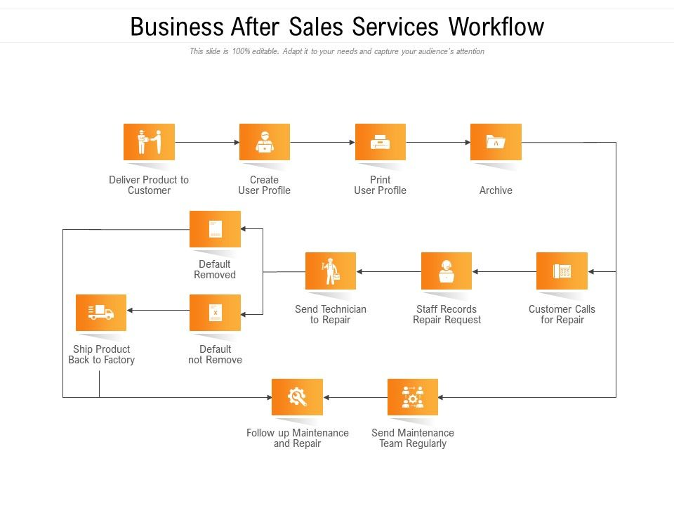 Business After Sales Services Workflow