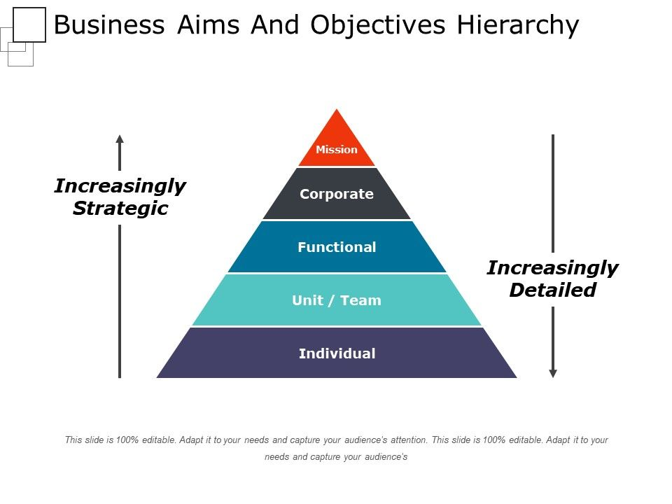 Business aims and objectives hierarchy powerpoint shapes businessaimsandobjectiveshierarchypowerpointshapesslide01 businessaimsandobjectiveshierarchypowerpointshapesslide02 ccuart Gallery