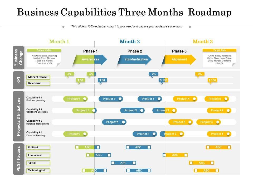 Business Capabilities Three Months Roadmap