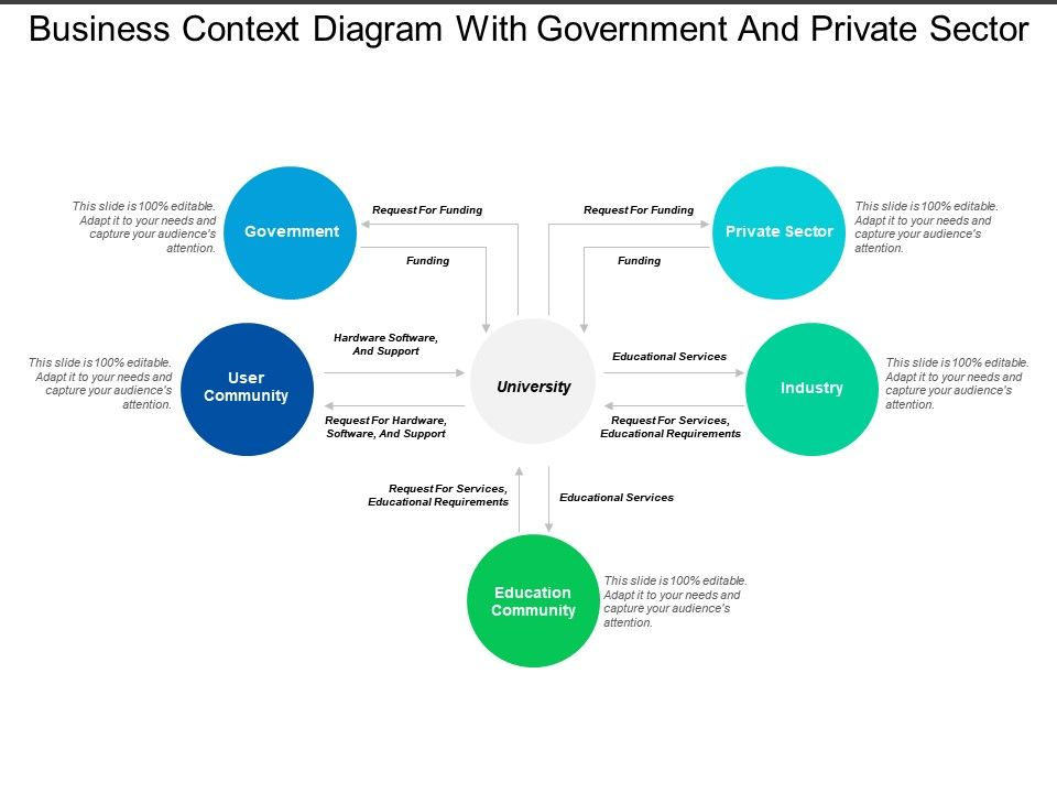 business context diagram with government and private. Black Bedroom Furniture Sets. Home Design Ideas