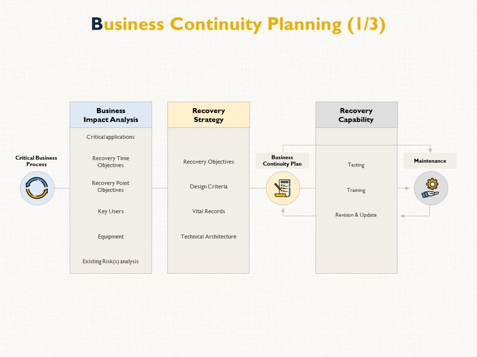 Business Continuity Planning Impact Analysis E75 Ppt Powerpoint Presentation Infographics Clipart