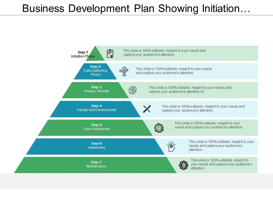 business development plan showing initiation phase and