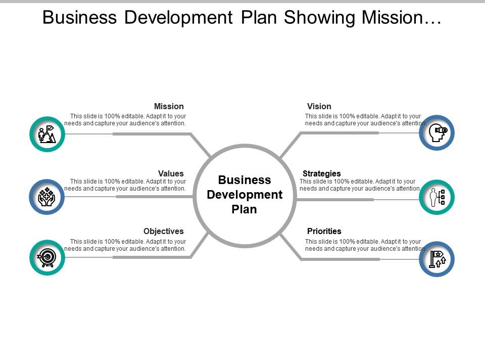business development plan showing mission values