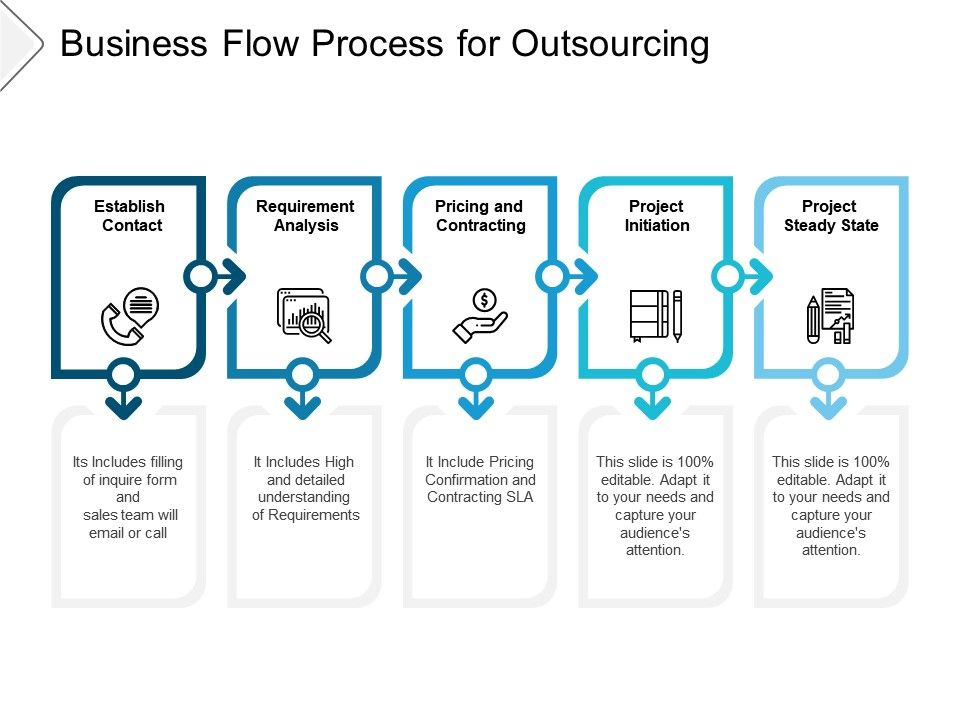 Business Flow Process For Outsourcing