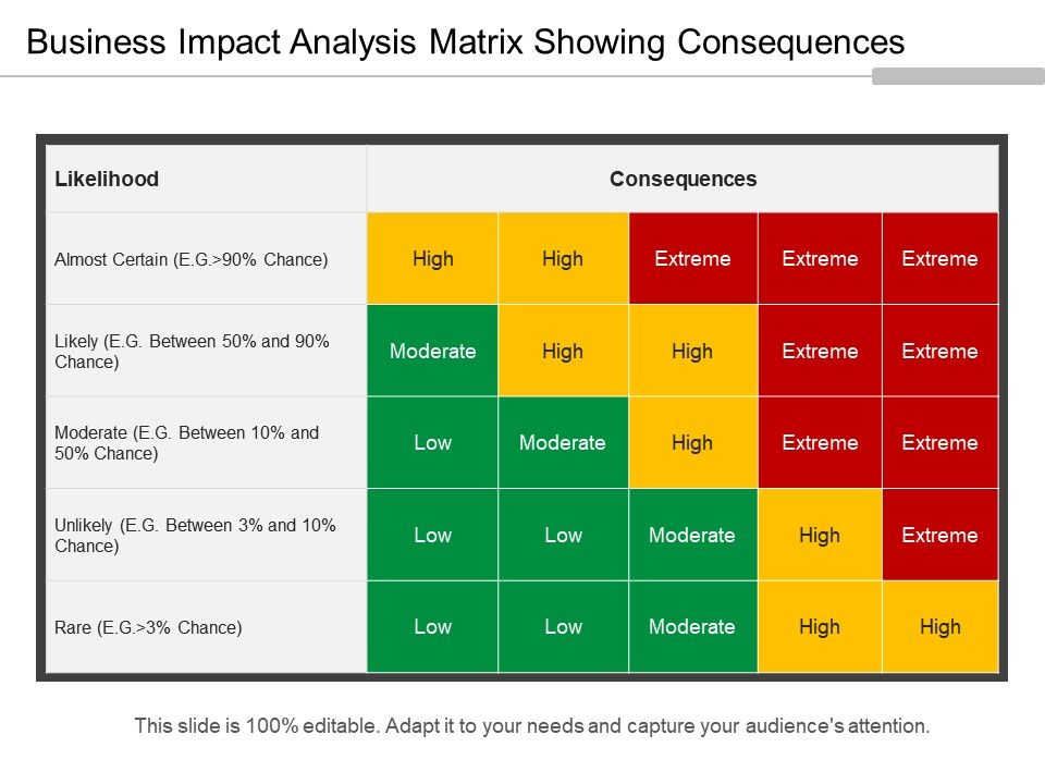 Business Impact Ysis Matrix Showing Consequences Slide01 Slide02