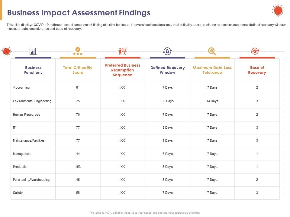Business Impact Assessment Findings Score Ppt Powerpoint Presentation Good