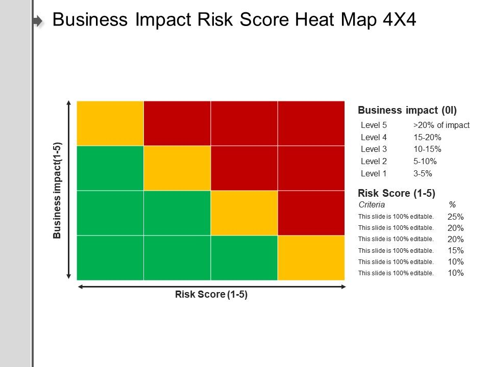 business impact risk score heat map 4x4 ppt background, Modern powerpoint