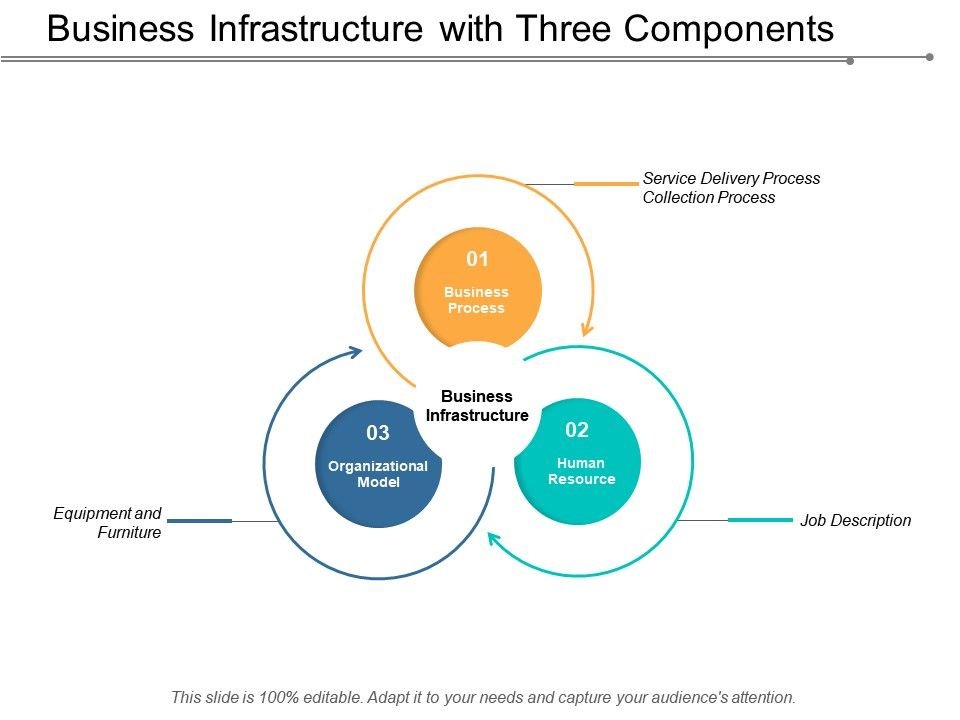business_infrastructure_with_three_components_Slide01