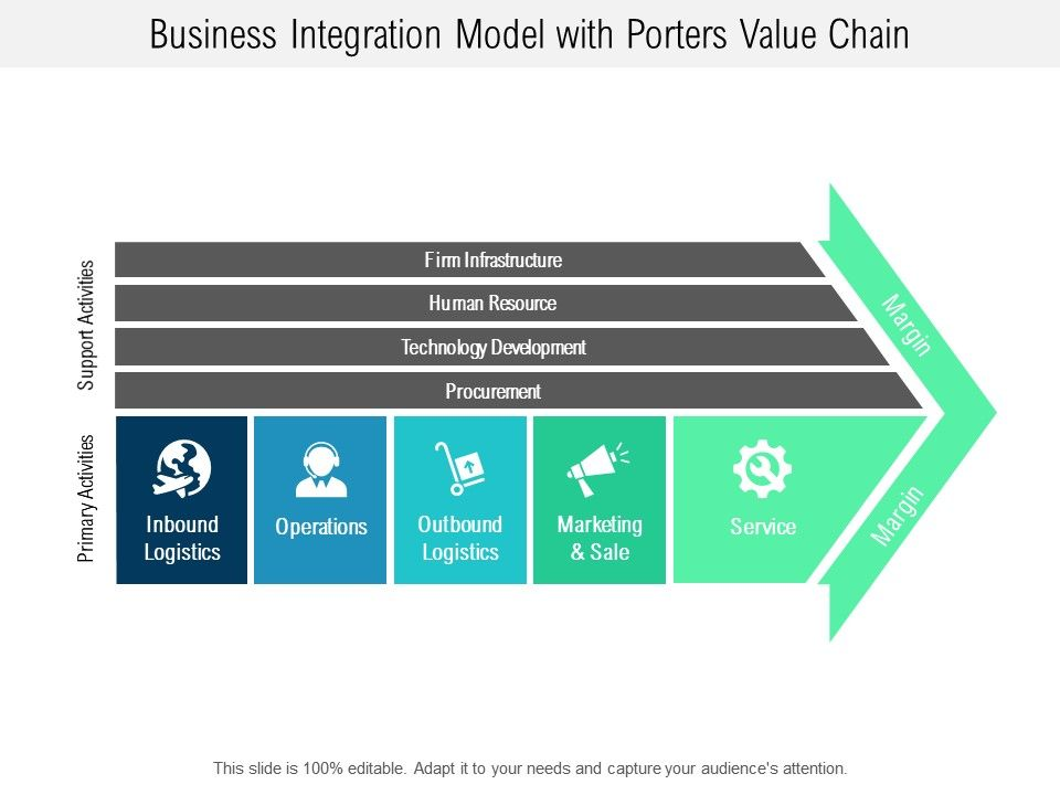 Business Integration Model With Porters Value Chain Template Presentation Sample Of Ppt Presentation Presentation Background Images