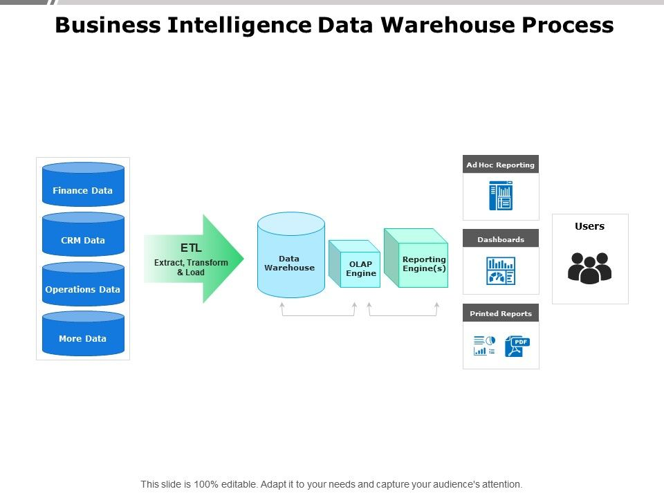 Business Intelligence Data Warehouse Process | PowerPoint Slide