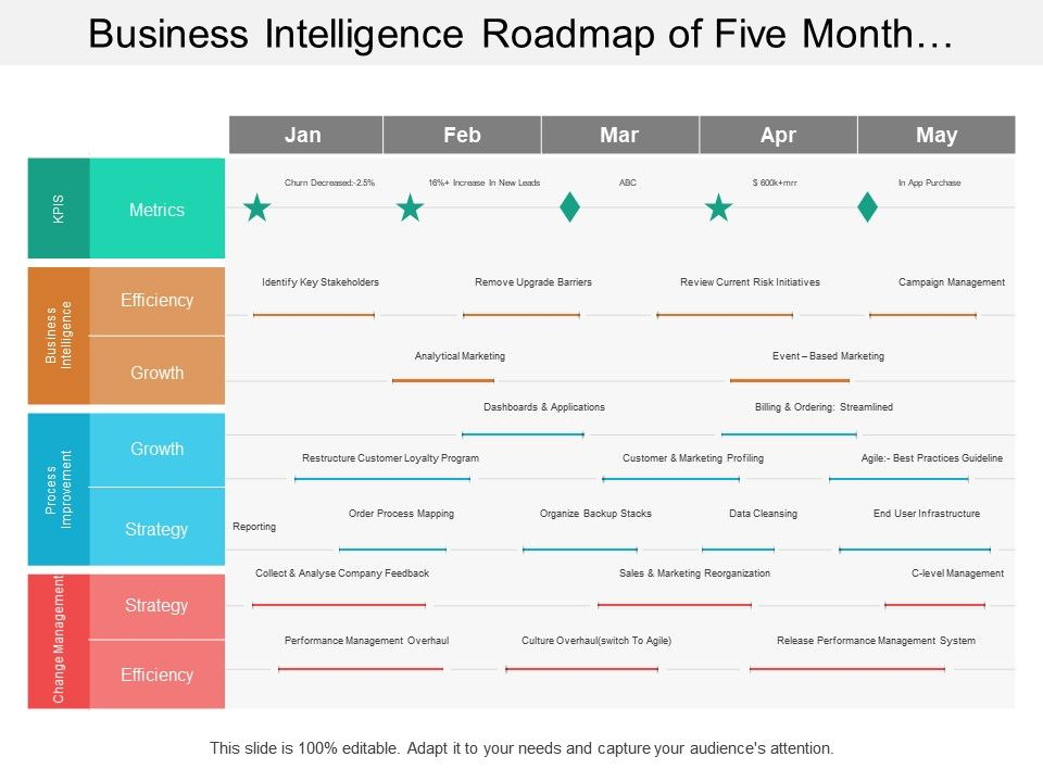 business_intelligence_roadmap_of_five_month_timeline_include_process_improvement_and_change_management_Slide01