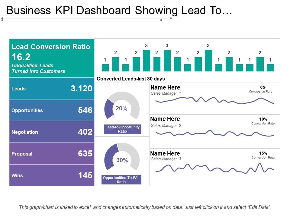 Business kpi dashboard showing lead to opportunity ratio businesskpidashboardshowingleadtoopportunityratioslide01 businesskpidashboardshowingleadtoopportunityratioslide02 accmission Image collections