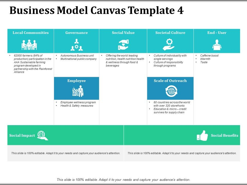Business Model Canvas Local Communities Presentation Powerpoint Diagrams Ppt Sample Presentations Ppt Infographics