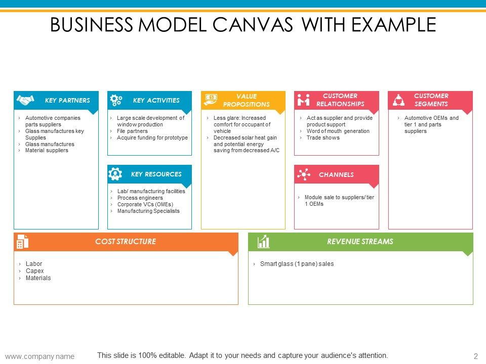 Business Model Canvas Powerpoint Presentation Slides Graphics Presentation Background For Powerpoint Ppt Designs Slide Designs
