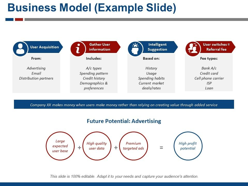 Business Model Powerpoint Presentation Slides Business Model Presentation Business Model Ppt Business Model Templates