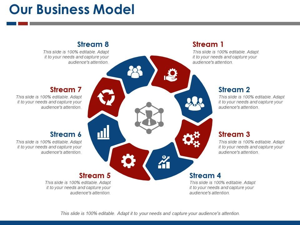 how to present a business model