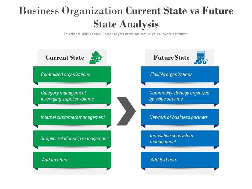 Business Organization Current State Vs Future State Analysis