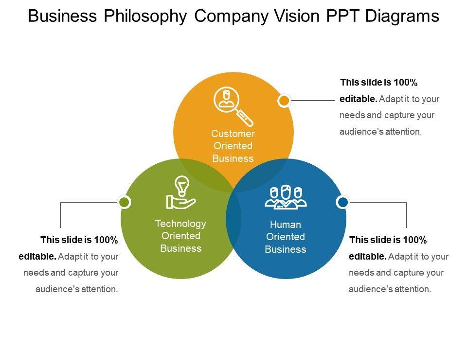 41000501 style cluster venn 3 piece powerpoint presentation diagram businessphilosophycompanyvisionpptdiagramsslide01 businessphilosophycompanyvisionpptdiagramsslide02 toneelgroepblik Images