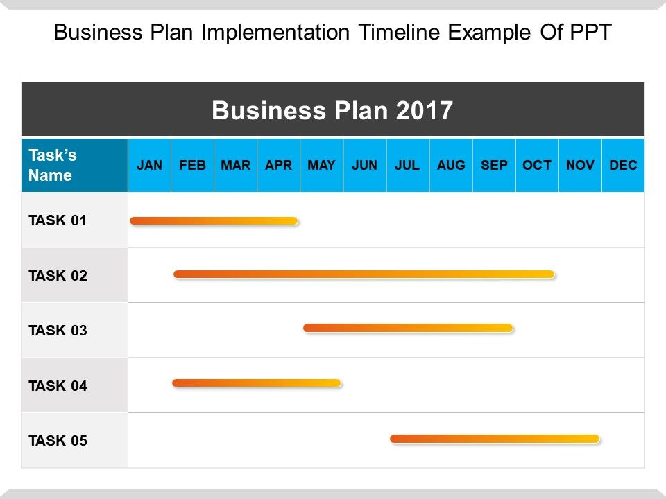 business plan implementation timeline example of ppt powerpoint