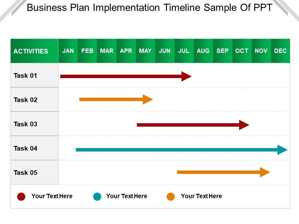 Business Plan Implementation Timeline Sample Of Ppt | Presentation ...