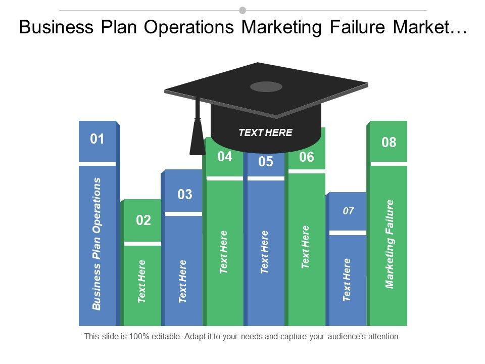 business_plan_operations_marketing_failure_market_objectives_operational_plan_cpb_Slide01