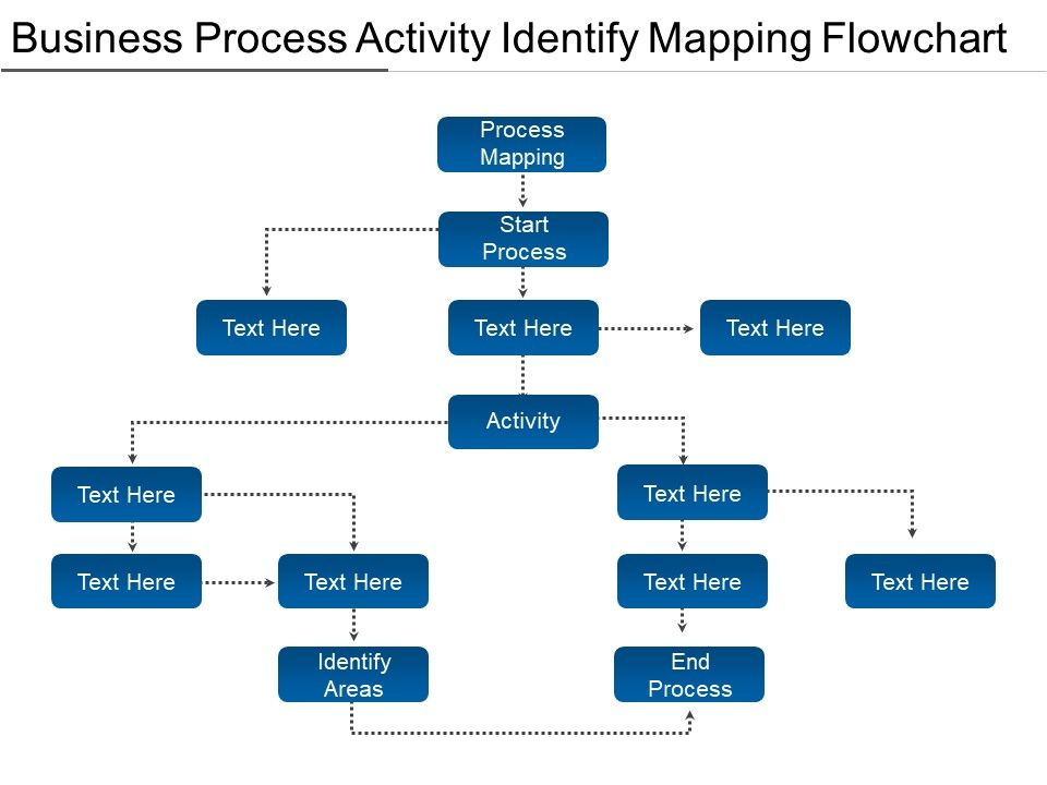 Business Process Activity Identify Mapping Flowchart