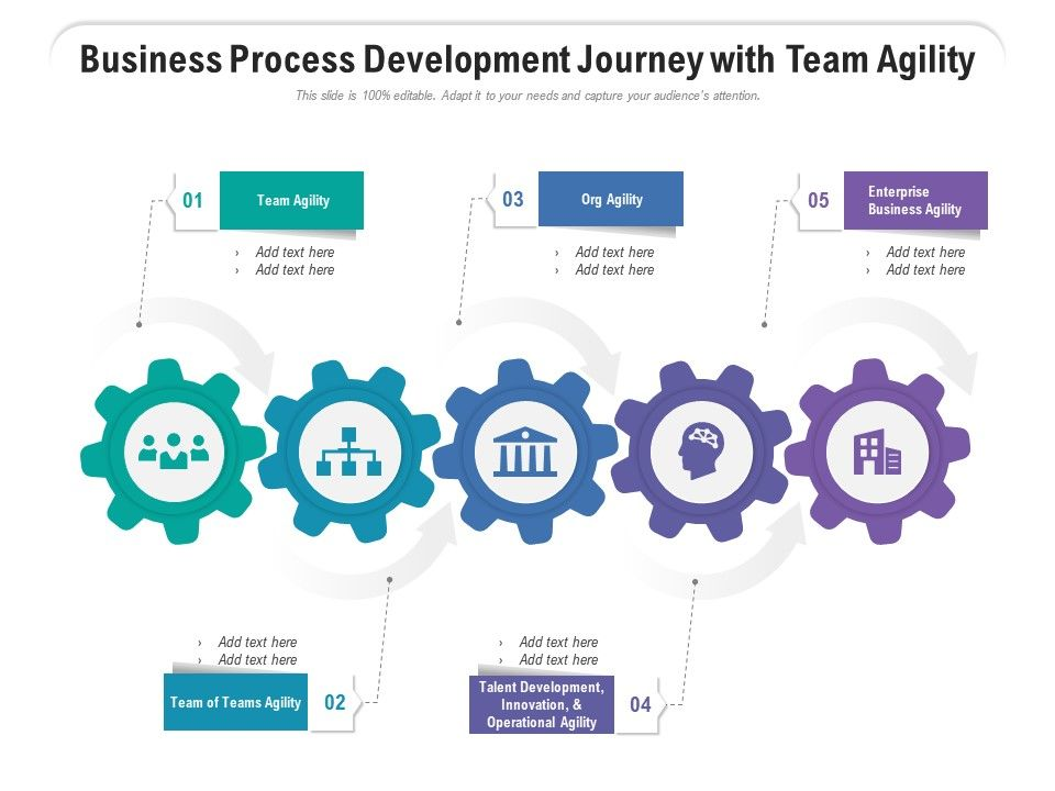 Business Process Development Journey With Team Agility
