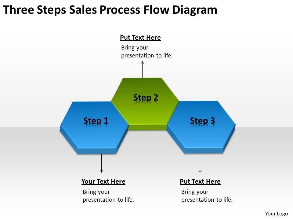 steps to sales process
