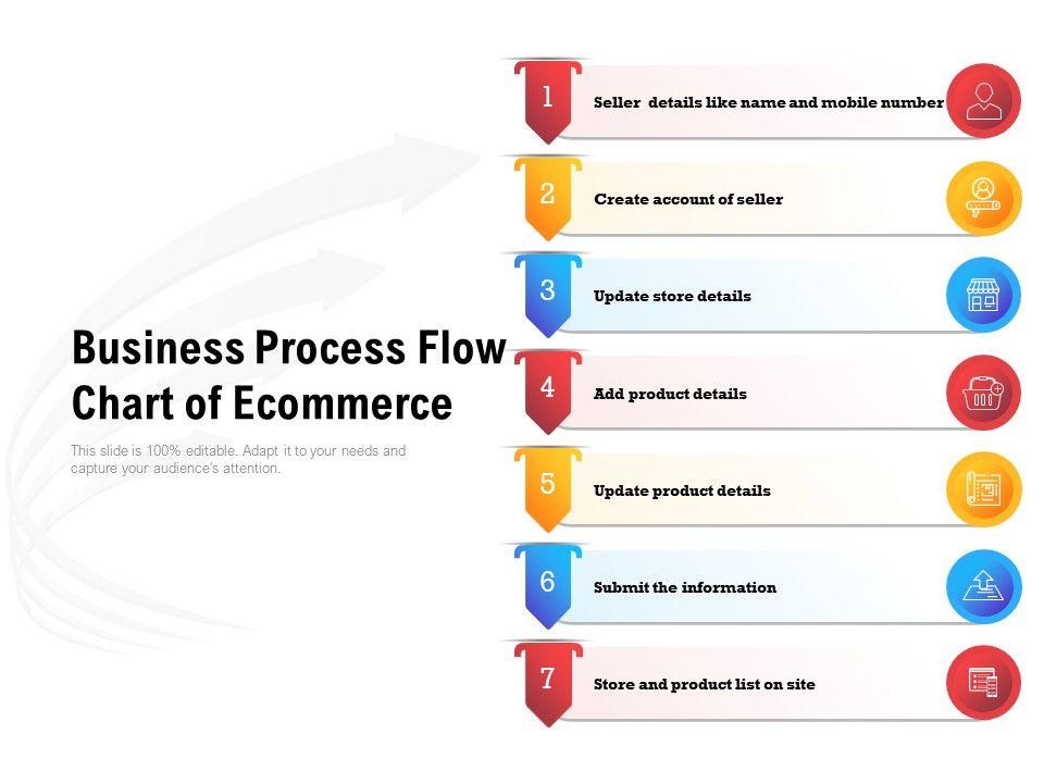 [WQZT_9871]  Business Process Flow Chart Of Ecommerce | Presentation Graphics |  Presentation PowerPoint Example | Slide Templates | Process Flow Diagram For E Commerce Website |  | SlideTeam
