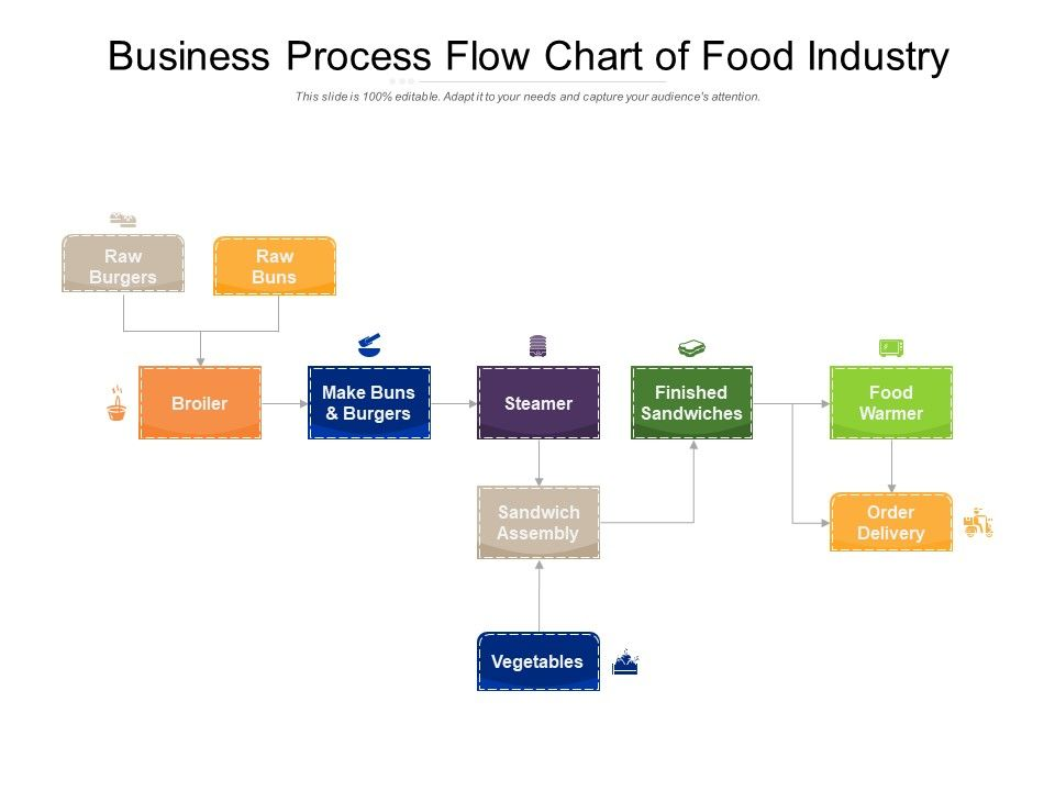 Business Process Flow Chart Of Food Industry Template Presentation Sample Of Ppt Presentation Presentation Background Images