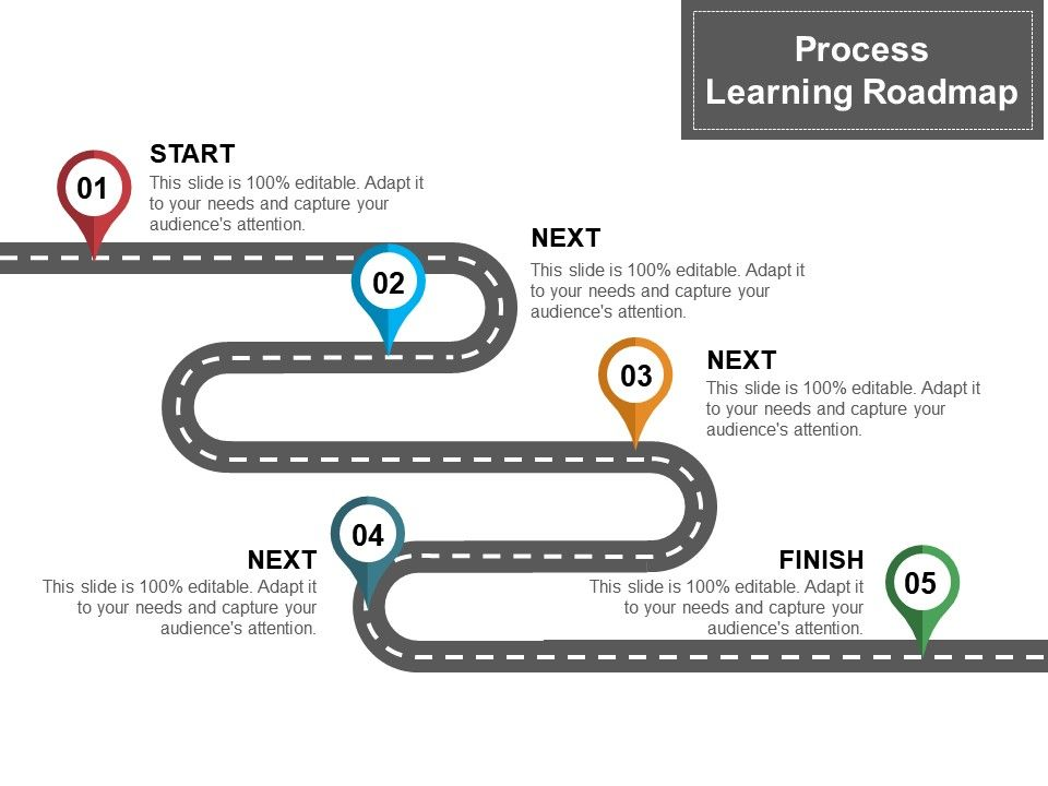 business process learning roadmap ppt design presentation graphics