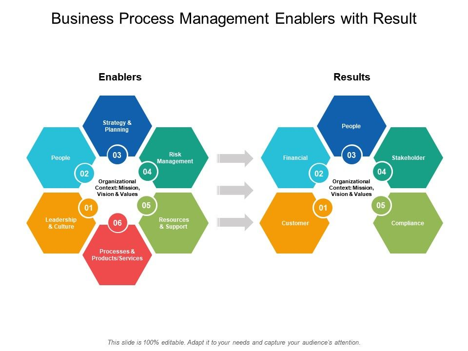 Business Process Management Enablers With Result
