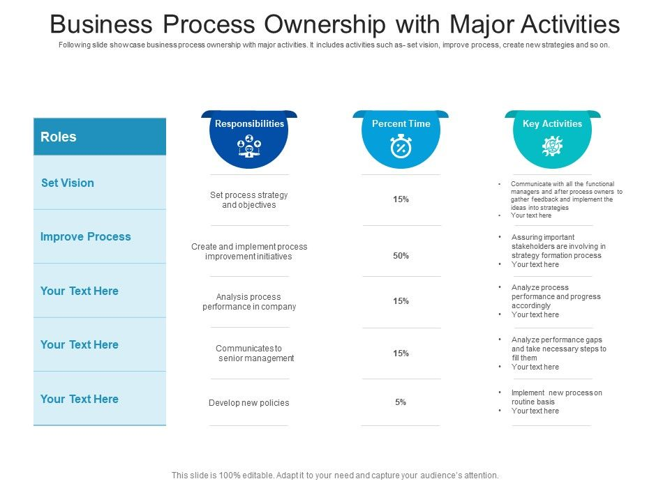 Business Process Ownership With Major Activities