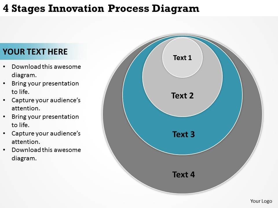 How to Identify the Four Basic Phases of the Innovative Process