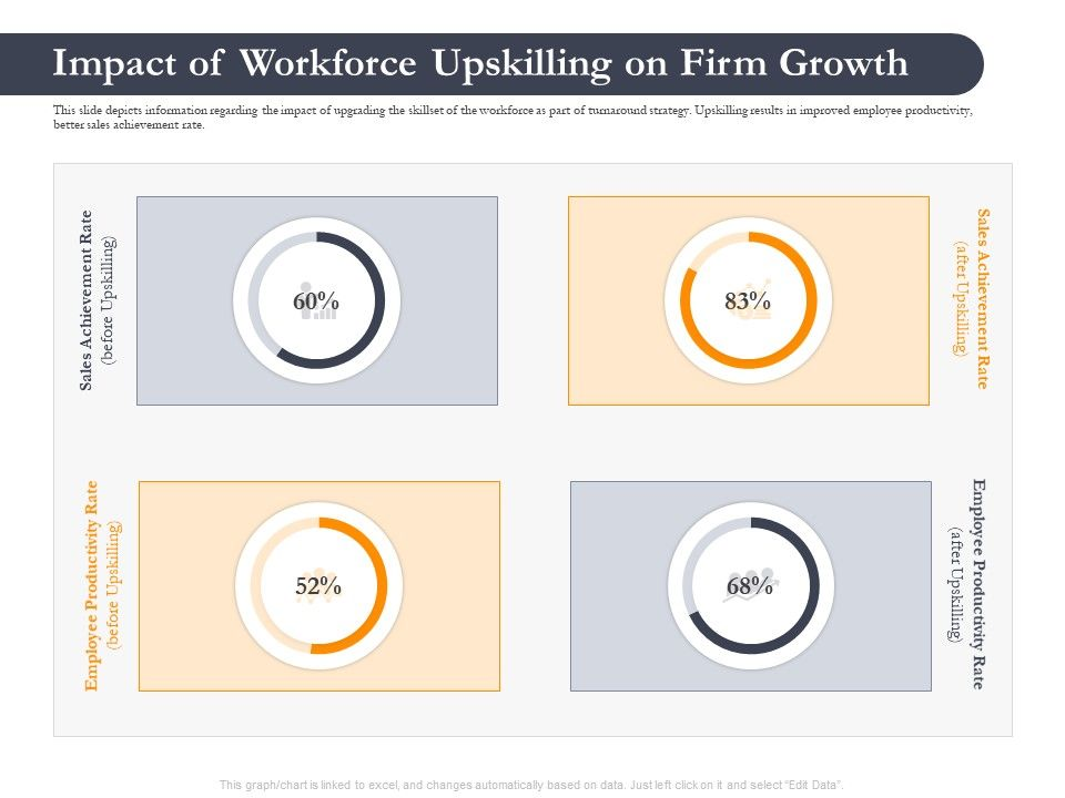 Business Retrenchment Strategies Impact Of Workforce Upskilling Firm Ppt Icons
