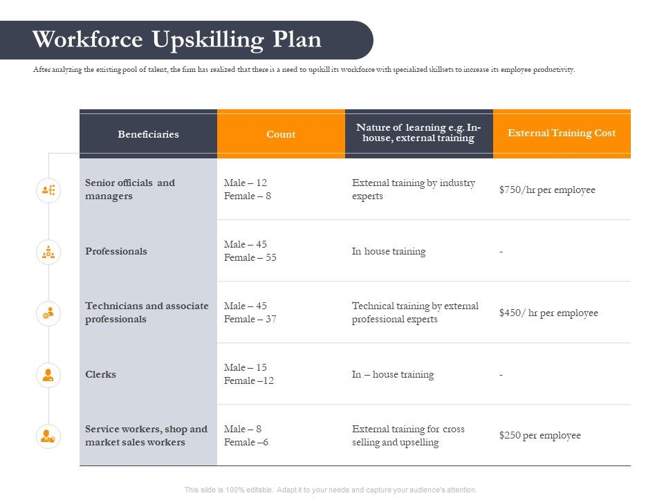 Business Retrenchment Strategies Workforce Upskilling Plan Ppt Powerpoint Shapes