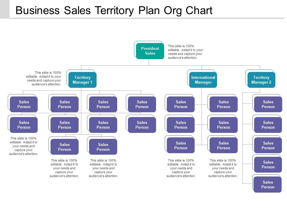 Business Sales Territory Plan Org Chart Powerpoint
