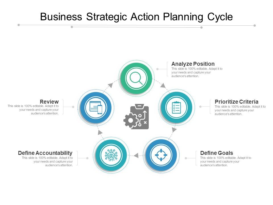 Business Strategic Action Planning Cycle