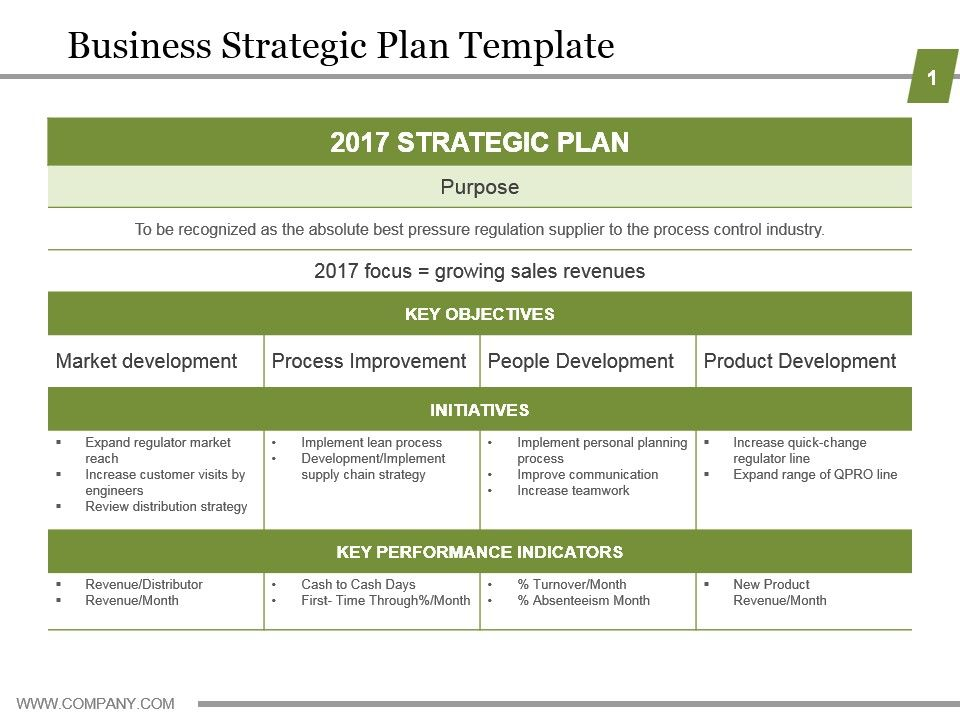 Business Strategic Plan Template Powerpoint Guide Slide