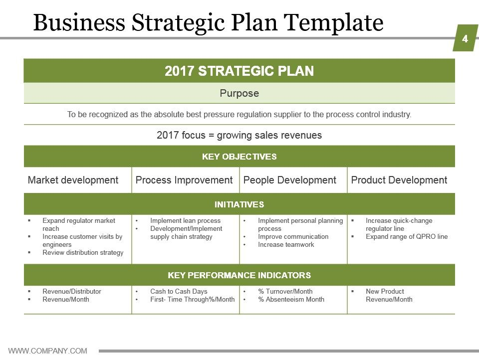 Business Strategic Planning Template For Organizations