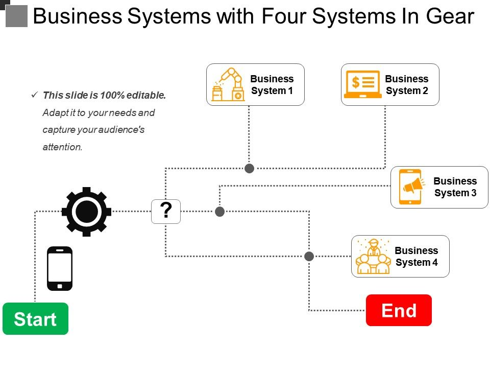Business Systems With Four Systems In Gear Powerpoint Presentation