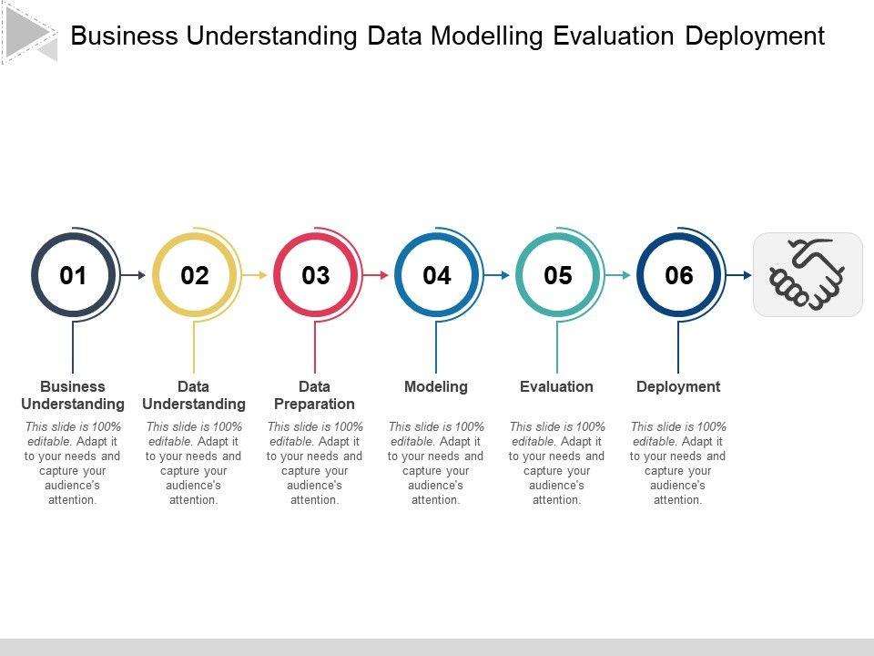business_understanding_data_modelling_evaluation_deployment_Slide01